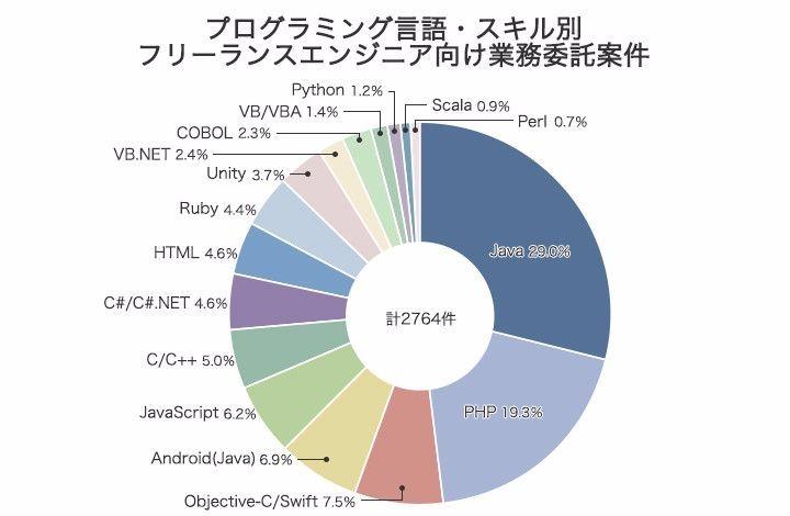 レバレージ株式会社の2016年のプログラミング言語別案件数の調査結果